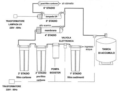 Tgi 625up dx impianto ad osmosi inversa a 6 stadi con for Planimetria semplice con dimensioni