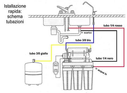 TGI-625U Sistema ad Osmosi Inversa a 6 stadi